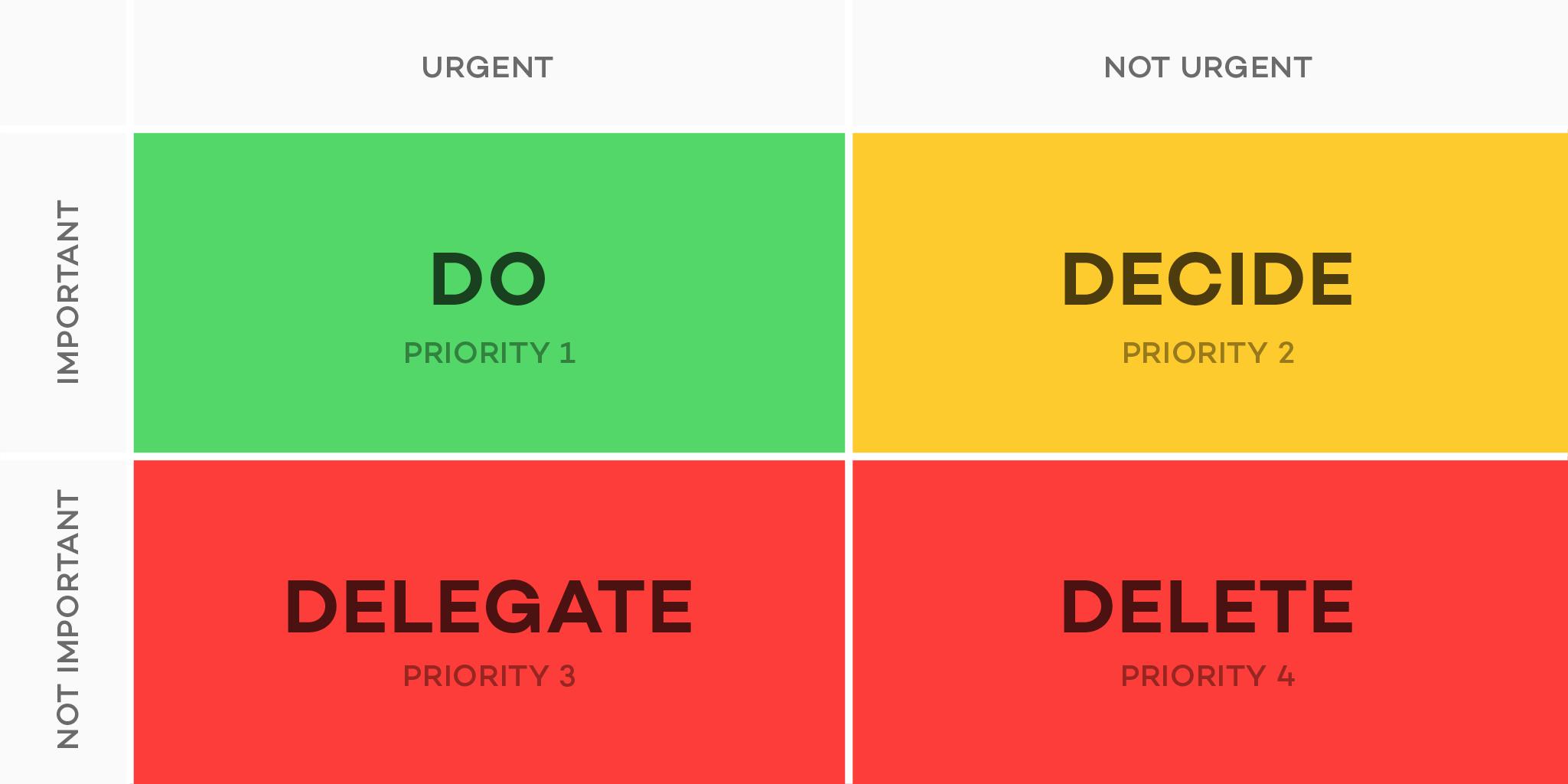 Image result for priority matrix