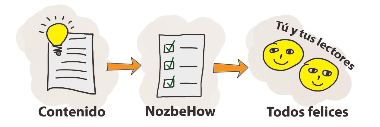 Schemat wykorzystania szablonu Nozbe.how