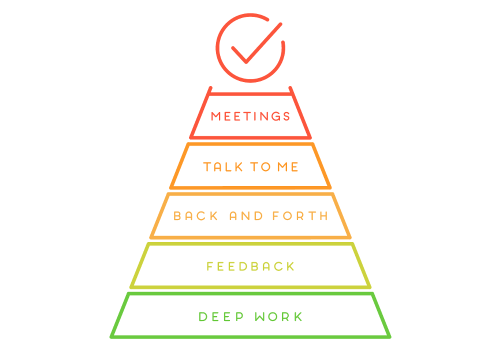 The best way to improve team Communication with pyramid of communication